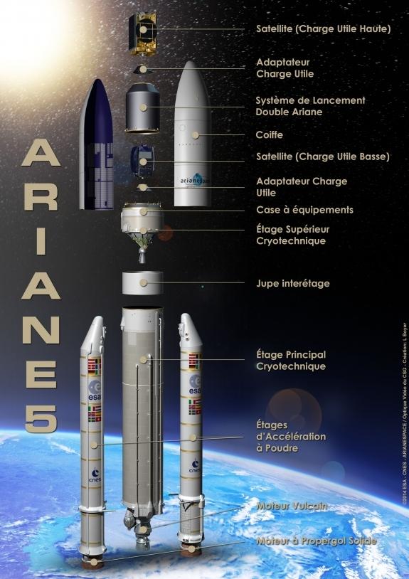 Vue éclatée d'Ariane 5 version ECA