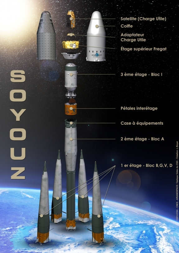 Les différents éléments du lanceur Soyouz