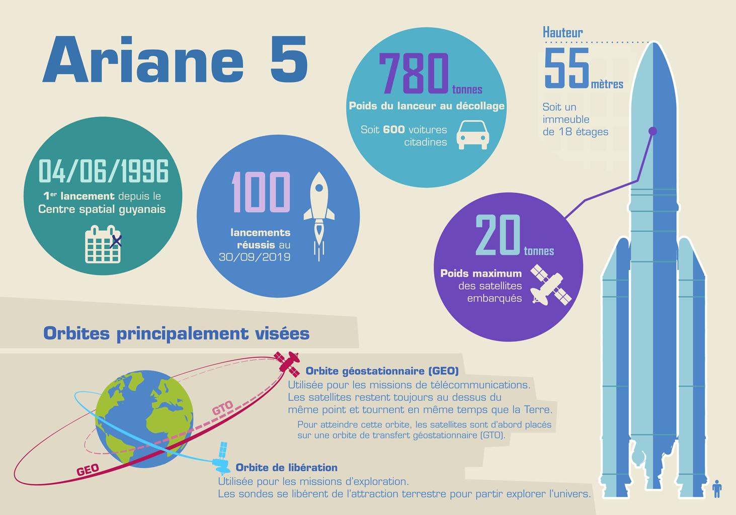 Ariane 5 en chiffres