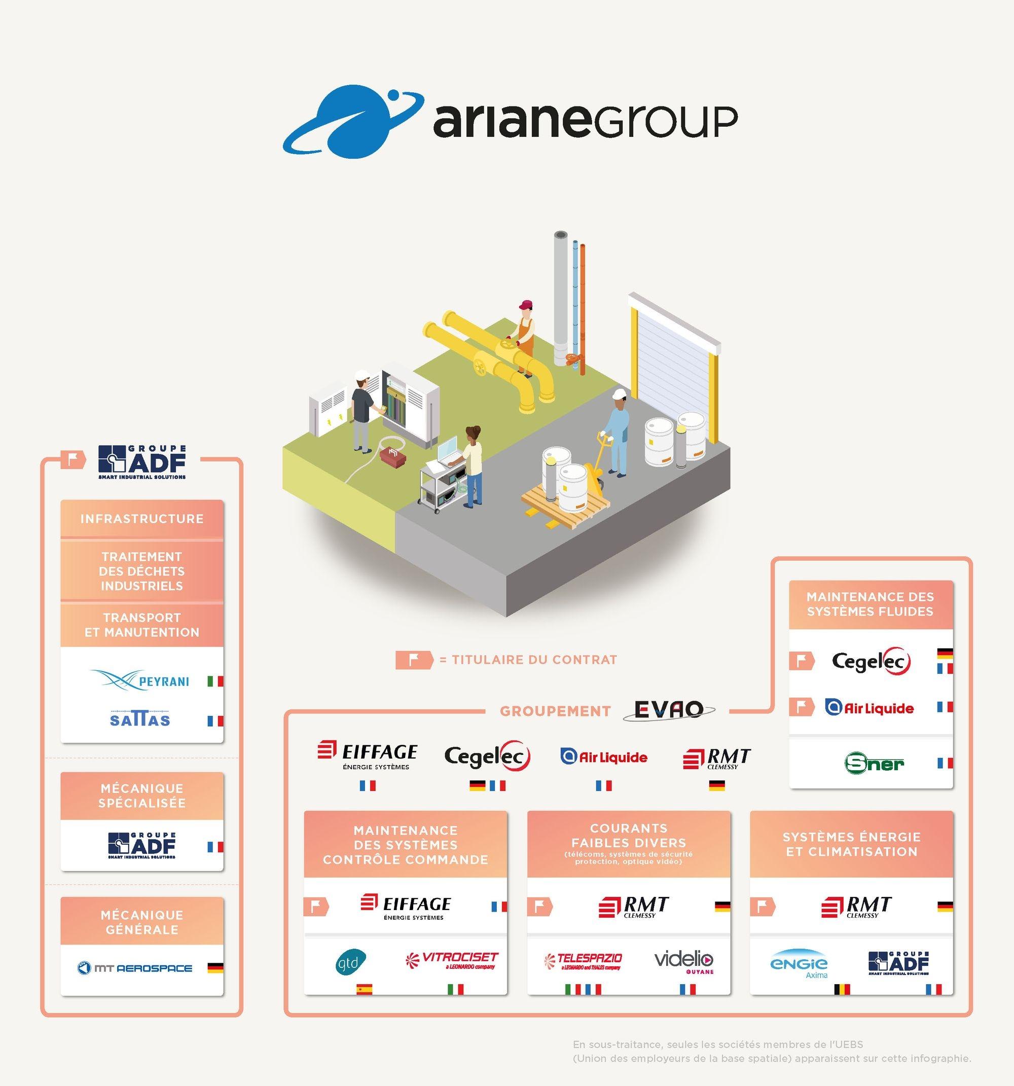 entreprises partenaires d'ArianeGroup