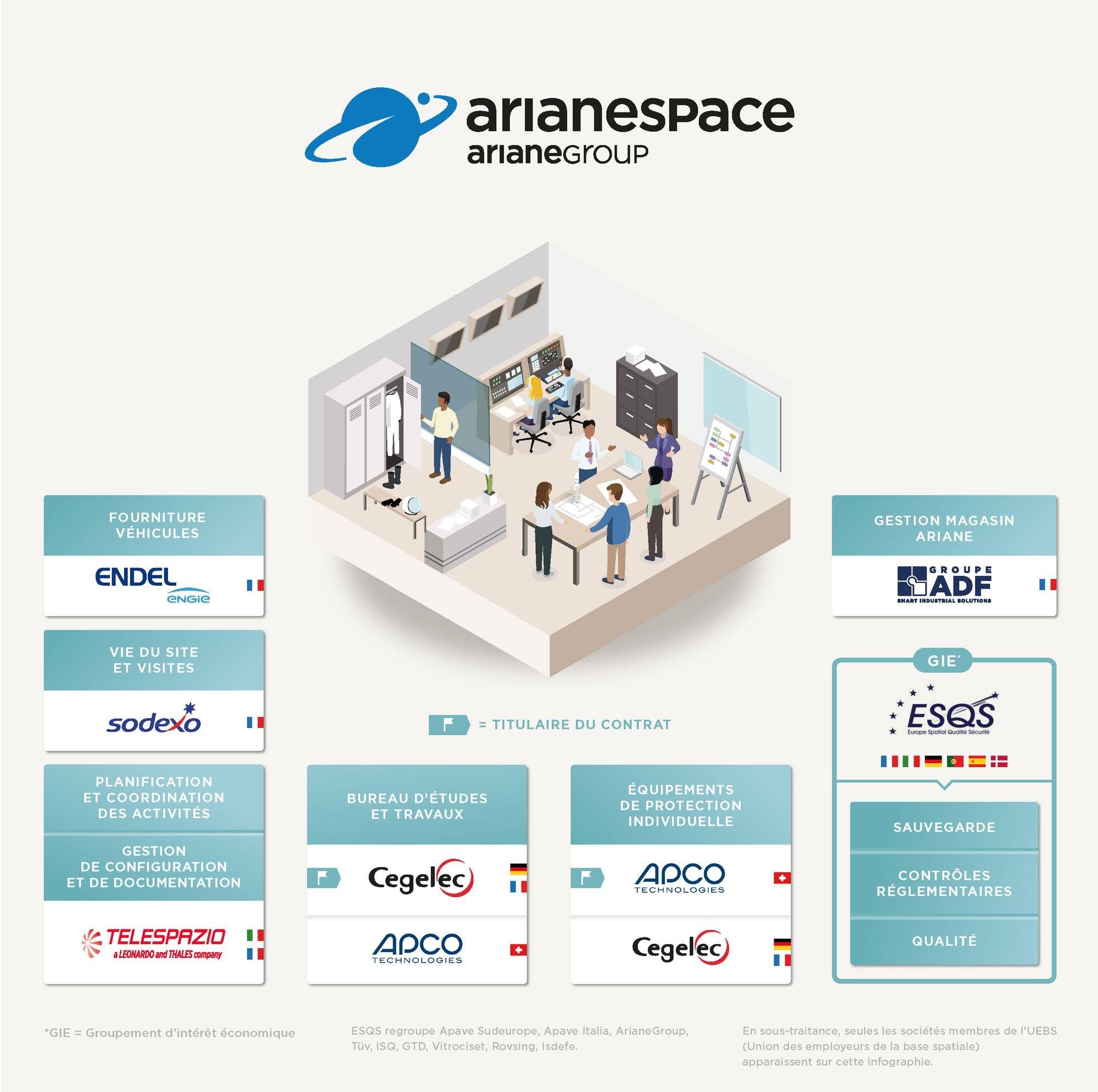 entreprises partenaires d'Arianespace