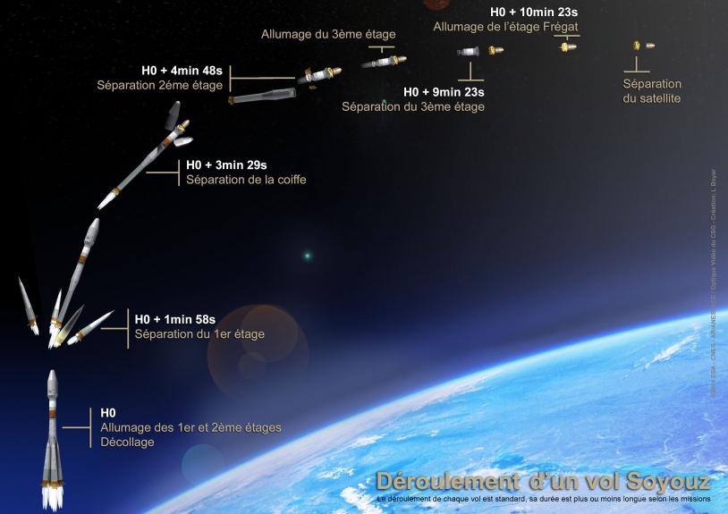 Déroulé standard d'un lancement Soyouz