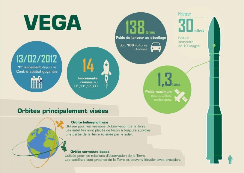 Vega en chiffres